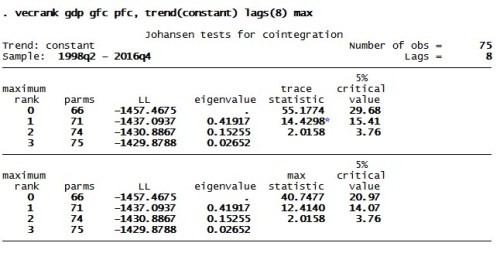 Figure 4: Result of Johansen cointegration test for VAR model with three variables in STATA