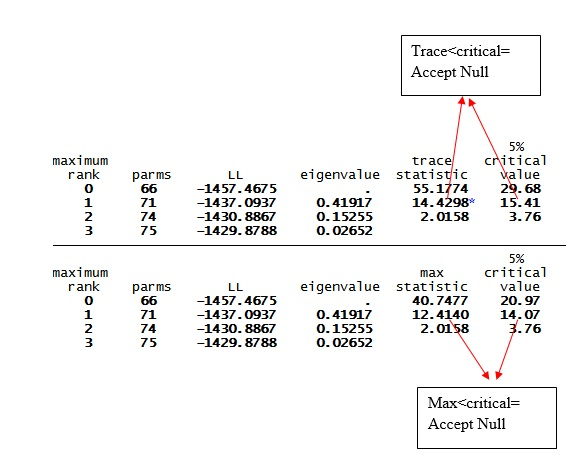Figure 5: Result of Johansen cointegration test for VAR with three variables in STATA