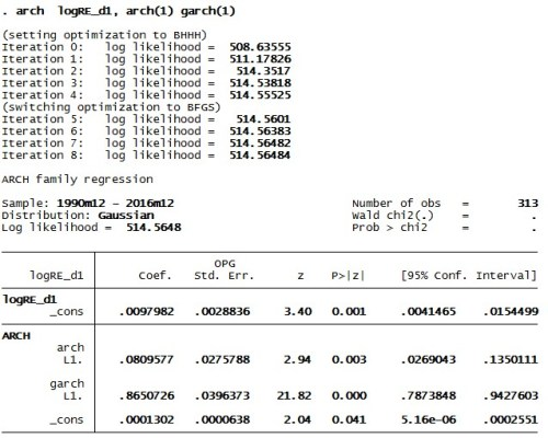 Figure 1: Results of GARCH model in STATA