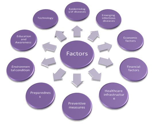 Driving factors of public healthcare policies planning and implementation (Frieden, 2014)