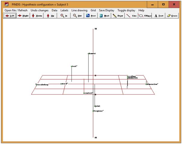 Figure 5: PINDIS three dimensional graph