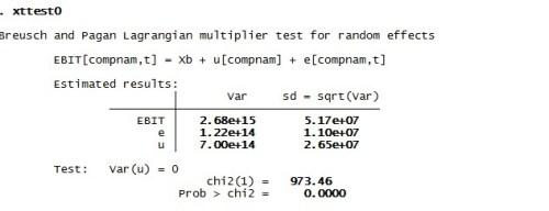 Figure 2: Heteroscedasticity in panel data regression for random effect model in STATA