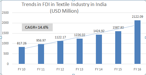 Figure 3: FDI inflow in the Textile industry in India (Source: DIPP).