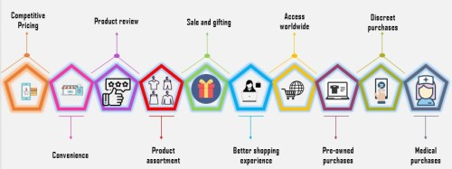 Figure 1: Advantages of online shopping to consumer