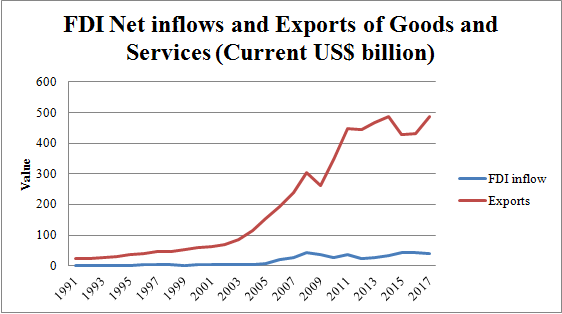 Figure 7: Net inflow of FDI and Exports of Goods and Services from India (Source: World Bank)