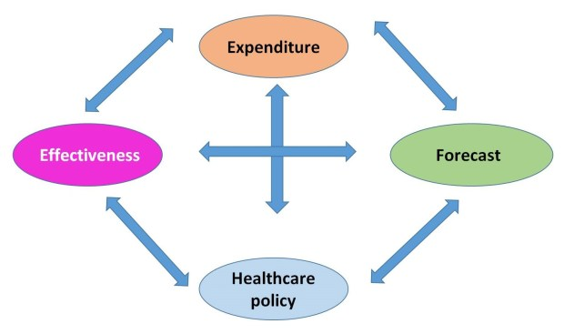 Government policy effectiveness