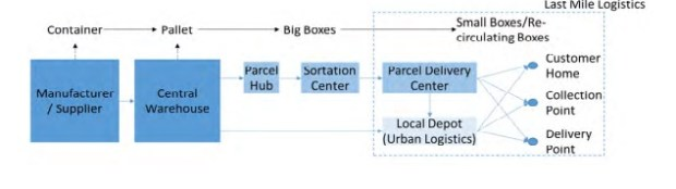 Figure 2: Supply chain and logistics process in the e-commerce industry (WSG, 2016)