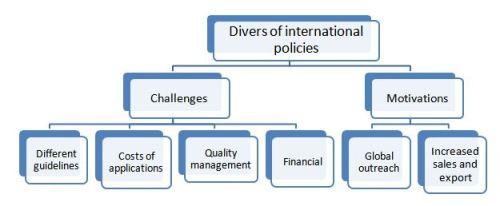 International policy drive pharmaceuticalallergy drug market