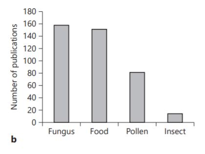 Total number of researches published from India (2001–2017) on 4 different types of allergen sources (Bhattacharya et al., 2018)