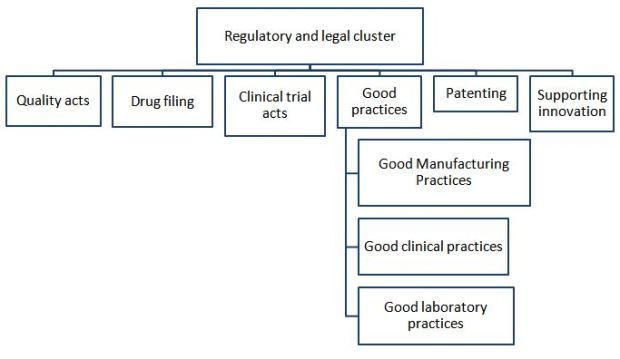 Regulatory and legal cluster of the pharmaceutical business