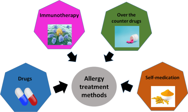 Treatment methods in the global allergy treatment market