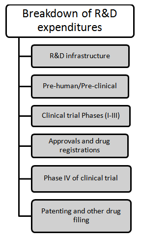 Breakdown of pharmaceutical R&D expenditure (PhRMA, 2017)
