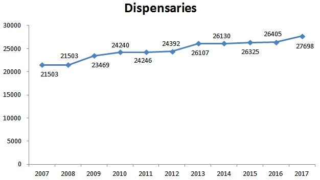 Growth of AYUSH based dispensaries in India 2007-2017 (Ministry of AYUSH, 2018)