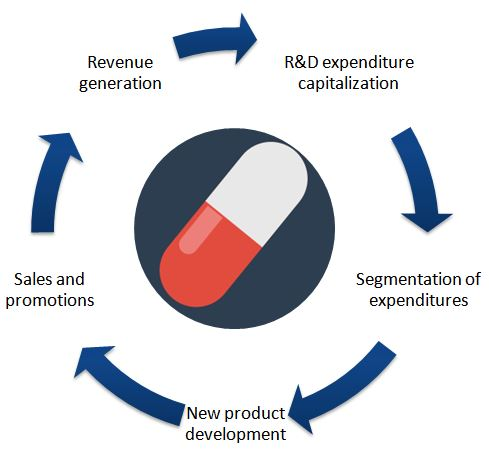 The flow of pharmaceutical R&D expenditure capitalization for development of new drugs