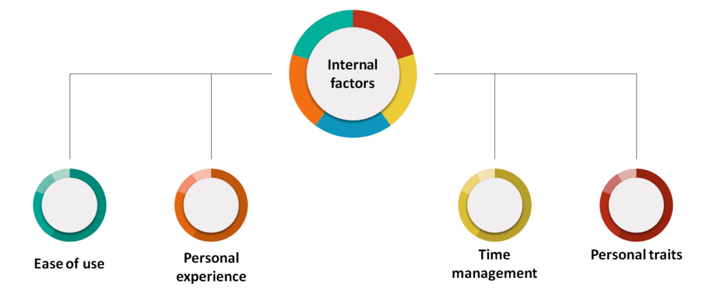 Internal factors that influence the online purchase decision of the consumers