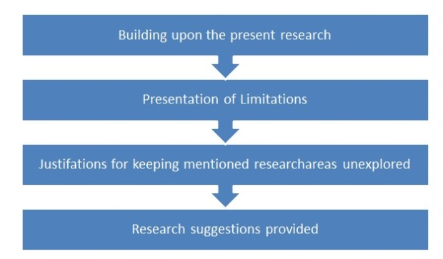 """Steps for writing """"Scope for further research"""" part"""