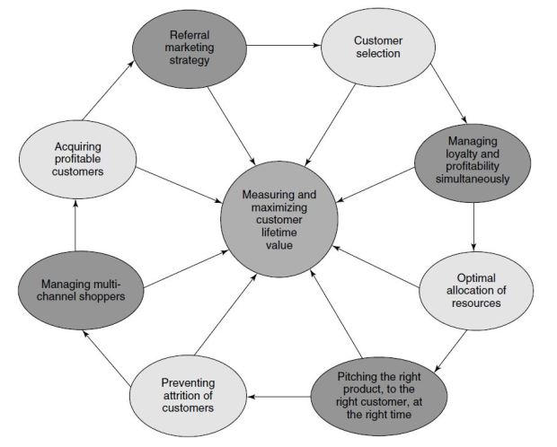 Wheel of Fortune model of CRM to develop profitable customer relationships (Kumar, 2008)
