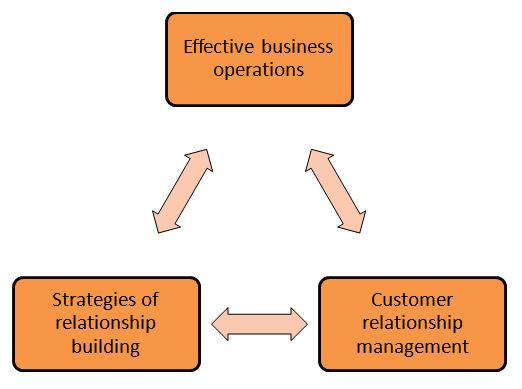 Customer relationship building in business operations