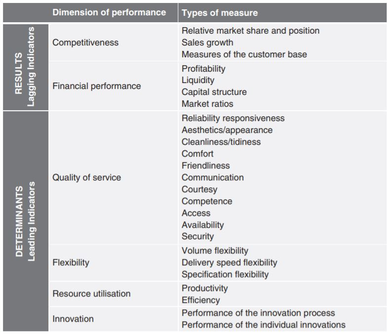 The results and determinants framework to improve sales (Bititci, 2016)