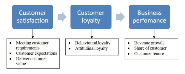 Customer loyalty and satisfaction helps measure business performance