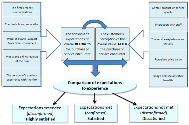 Expectations-disconfirmation model of customer satisfaction for business performance