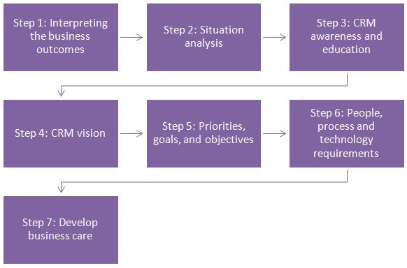 Steps for implementation of CRM strategy