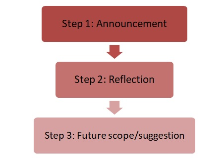 Steps to write 'limitations or shortcomings of the study'