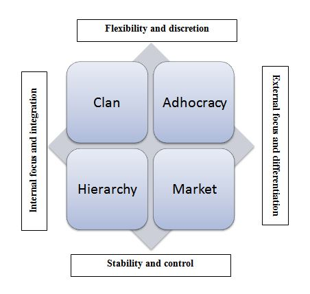 The Competing Values model of organizational culture (Cameron and Quinn, 2011)