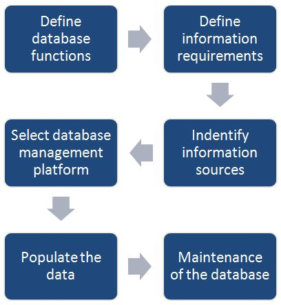 Different steps of customer database formation