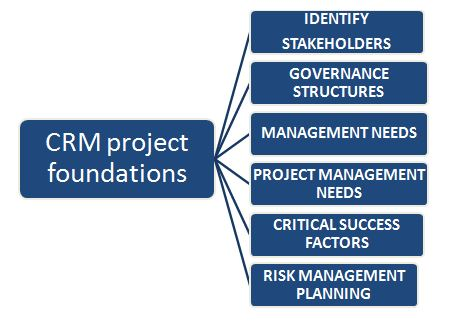 Important components of CRM project foundations