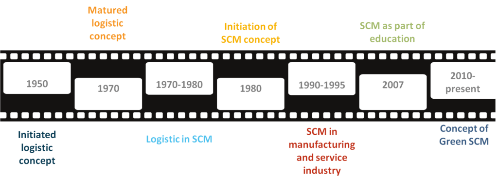 The timeline of conceptual SCM evolution