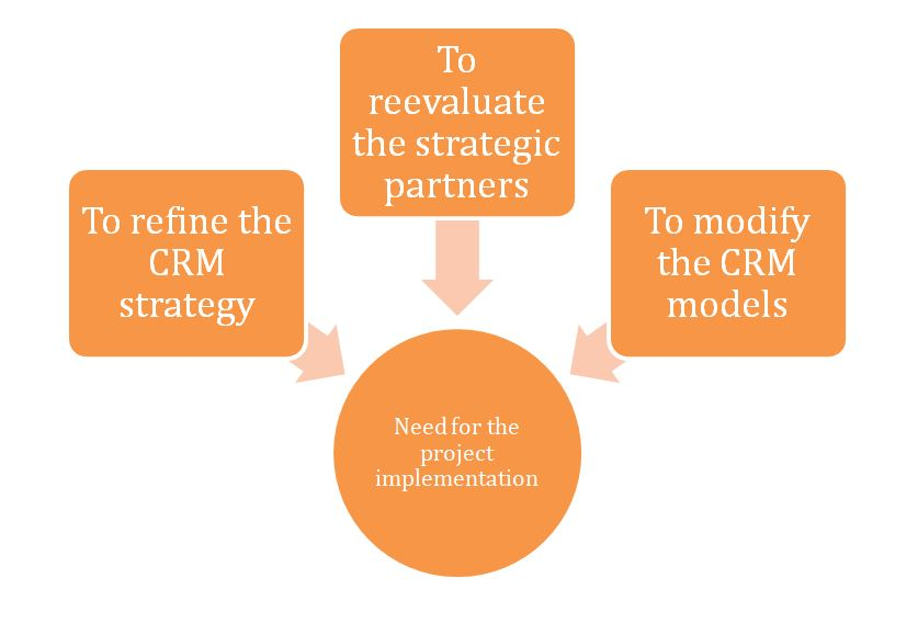 The need for CRM project implementation