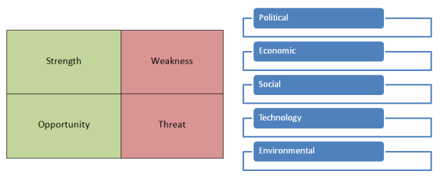 The PESTE and SWOT matrix