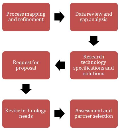 Steps in specifying the CRM needs and choosing the right suitable partner