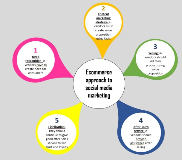 Social media marketing approach for eCommerce companies (Curzi et al., 2019)