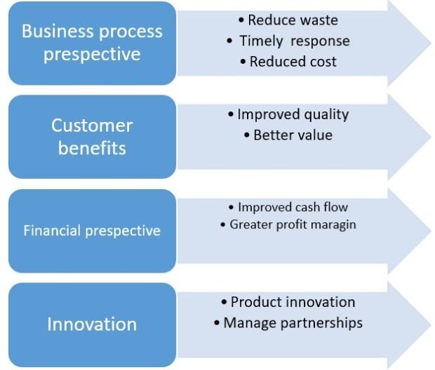 Balanced measurement portfolio model of supply chain cost management