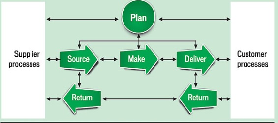 SCOR model to manage supply chain costs