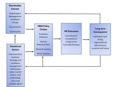 Harvard's framework for HRM practices