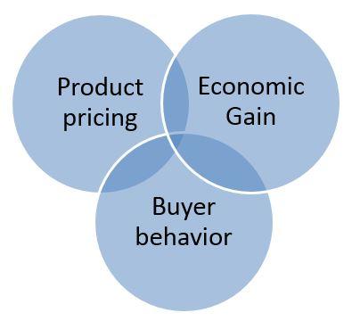 Components of Marshallian Economics Model