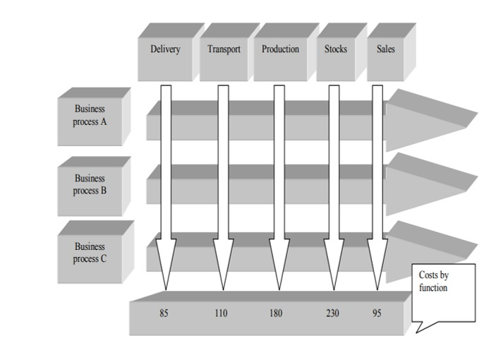 Classification of logistical costs by functional areas