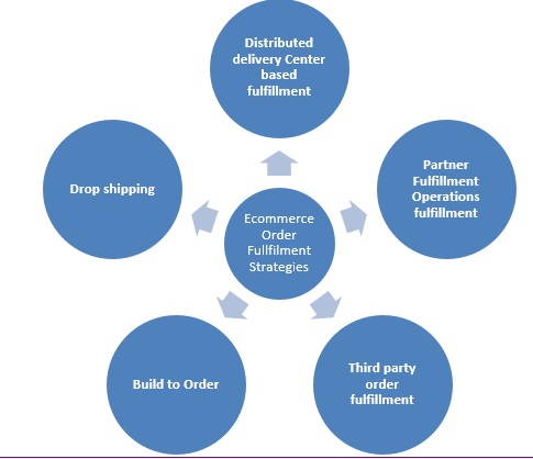 Order fulfilment strategy of Amazon