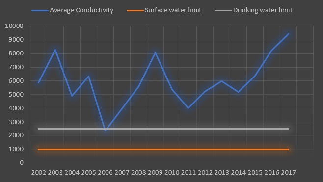 Average Conductivity in Indian Rivers for a period of 2002-2017