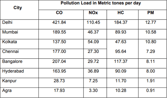 Vehicular pollution load in the major cities of India
