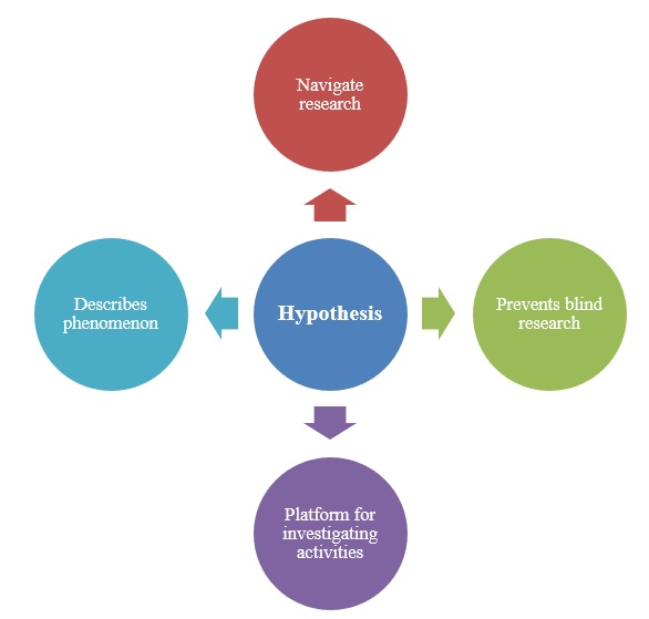 Importance of hypothesis in a thesis