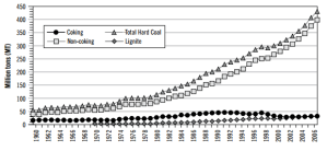 Coal production in India since 1960.