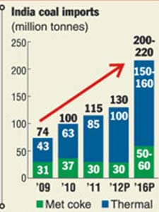 India coal imports (Source: The Telegraph, 2012)
