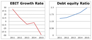 Debt equity ratio and Earnings