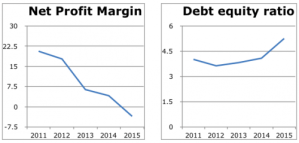 Debt equity ratio and net profit margin of Jaypee