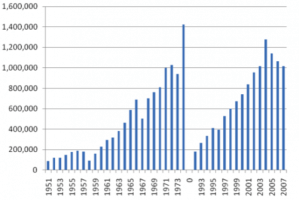 No. of tourists visited Lebanon before and after the civil war