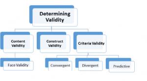 Different methods to determine validity in quantitative research method